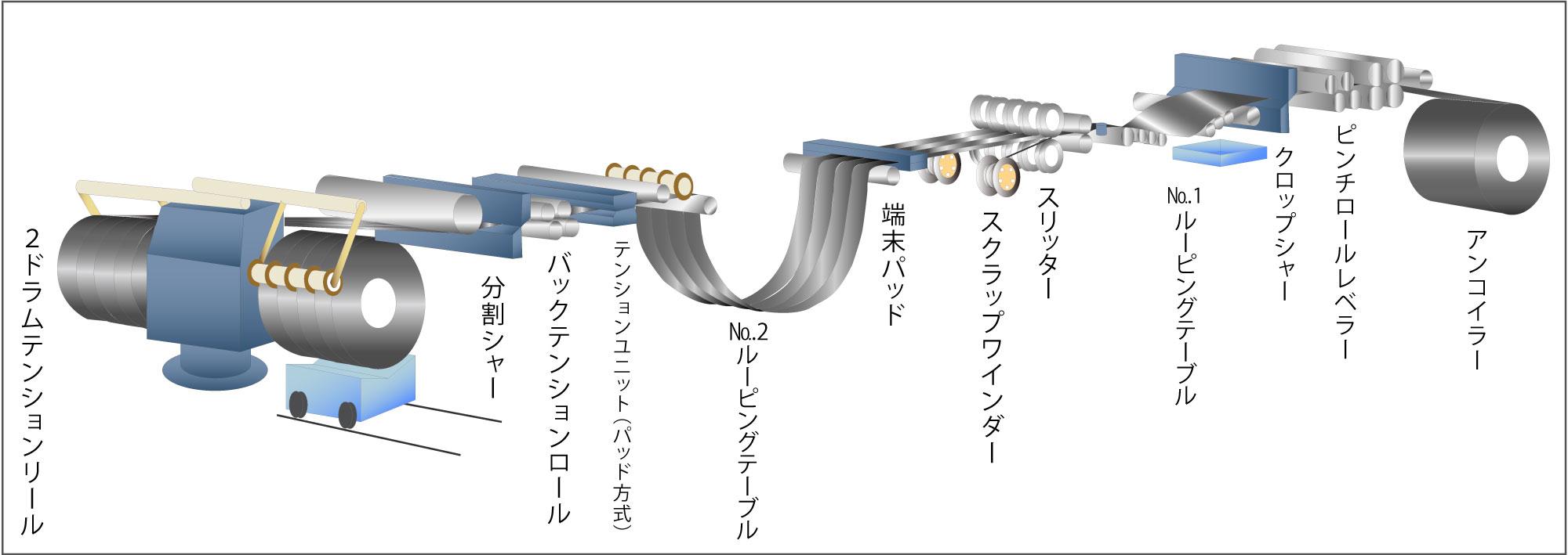 3号ライン工程図